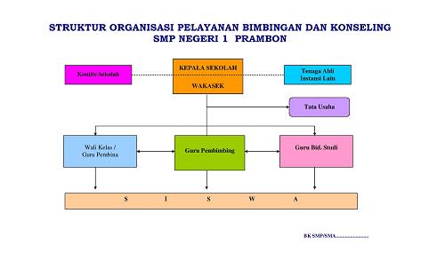 Organisasi Pelayanan BK