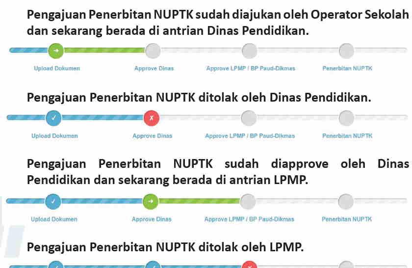 pengajuan dan penerbitan NUPTK