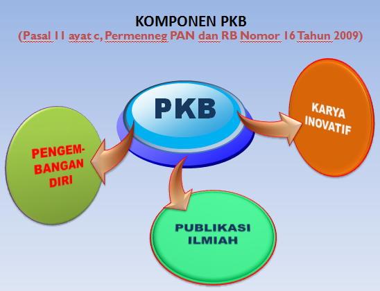 Komponen PKB