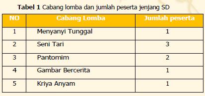 Cabang Lomba FLS2N SD