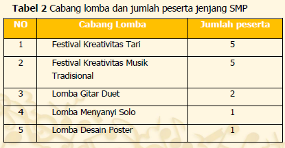 Cabang Lomba FLS2N SMP