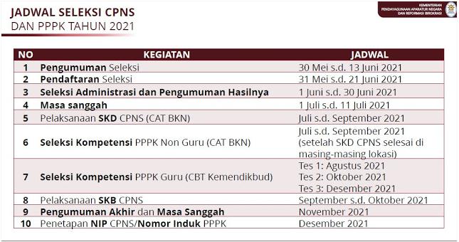 Jadwal PPPK 2021