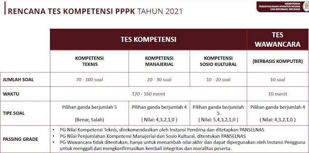 Tes PPPK 2021